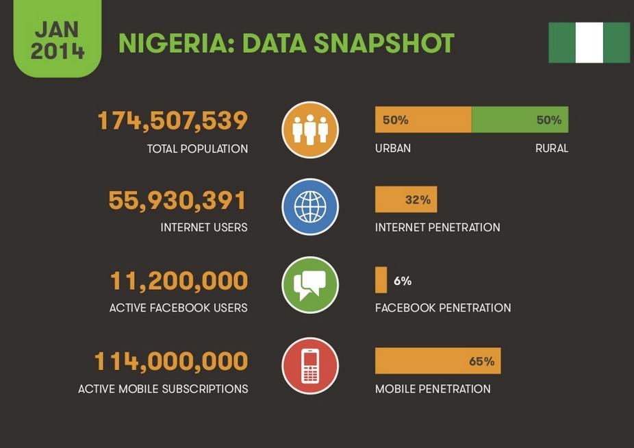 Nigerian Digital Marketing Agency